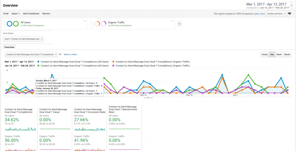 Analyzing Service Business SEO Results