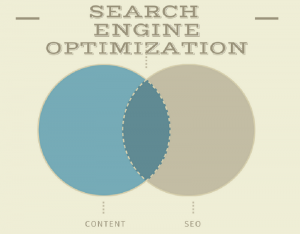 How Content Marketing Is an Integral Part of SEO