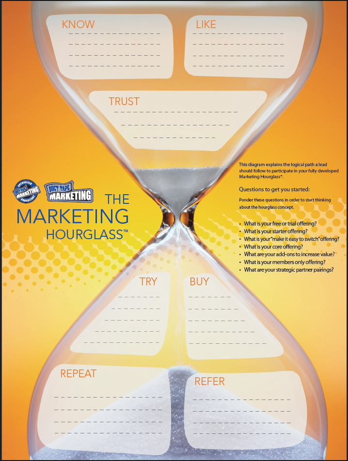 customer journey hourglass