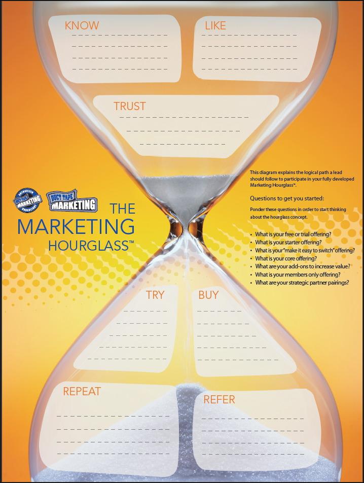customer journey hourglass